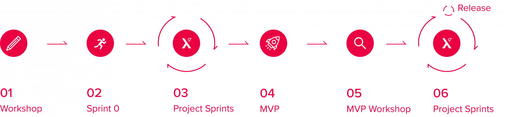 our process graphic