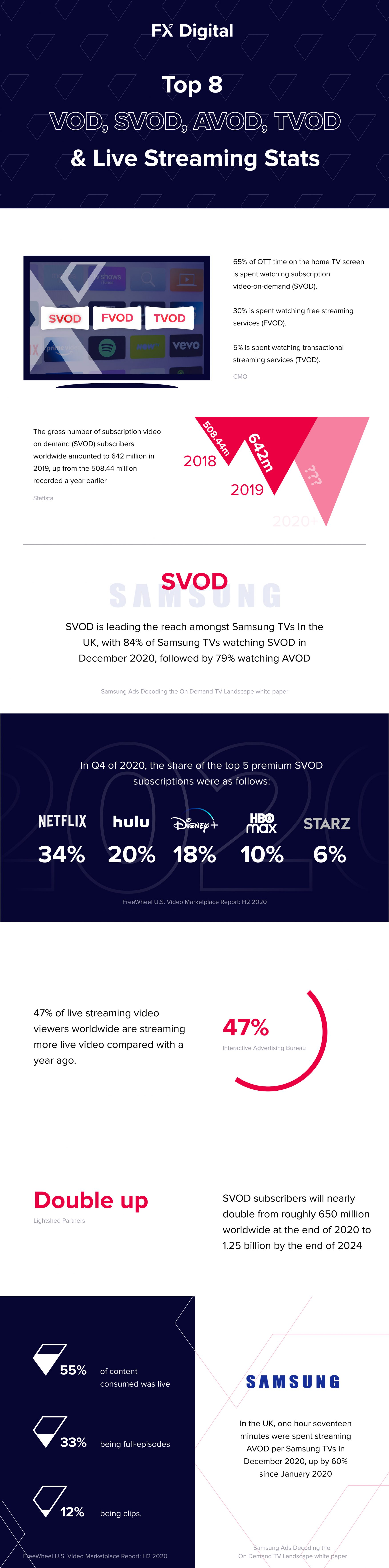 Top 8 VOD, SVOD, AVOD, TVOD & Live Streaming Stats